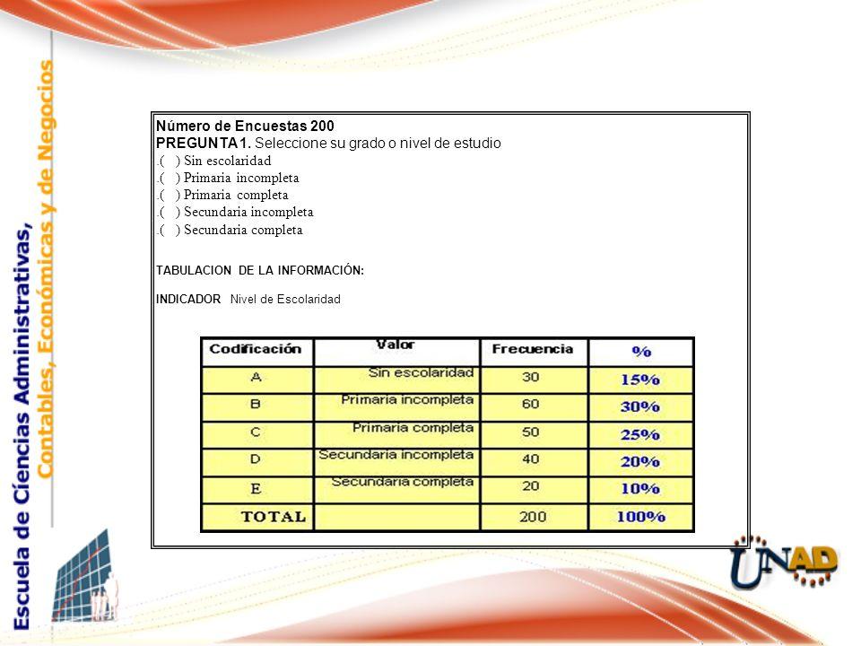 Número de Encuestas 200 PREGUNTA 1. Seleccione su grado o nivel de estudio. .( ) Sin escolaridad.