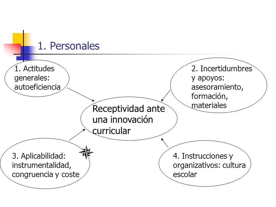 1. Personales Receptividad ante una innovación curricular