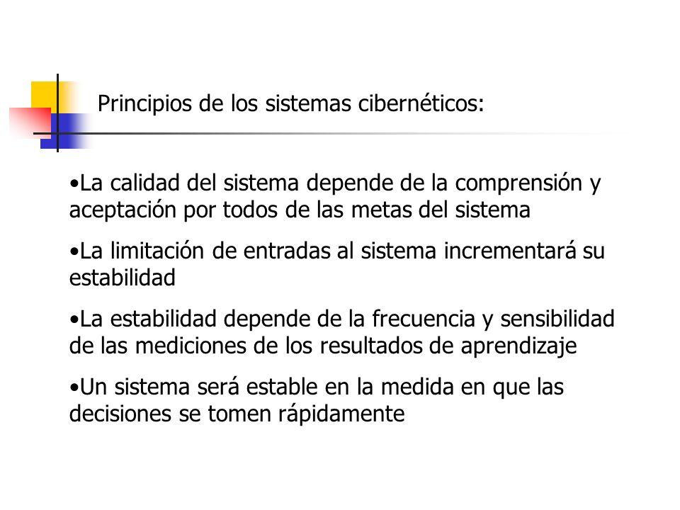 Principios de los sistemas cibernéticos: