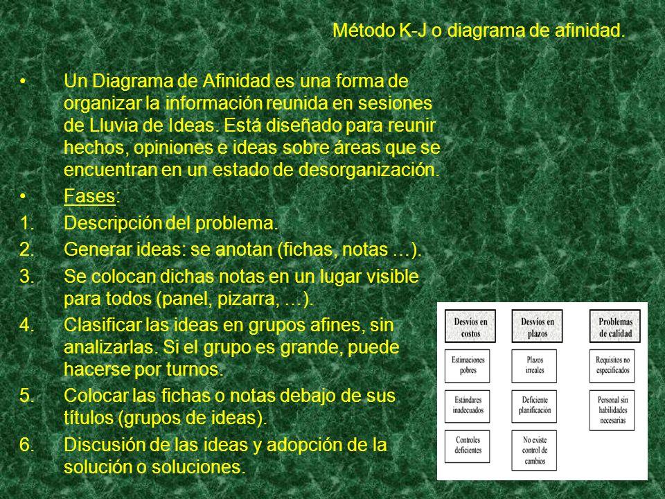 Método K-J o diagrama de afinidad.