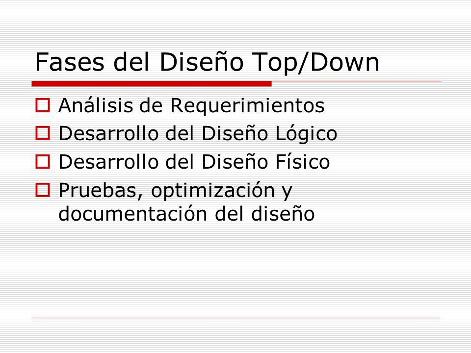 Fases del Diseño Top/Down