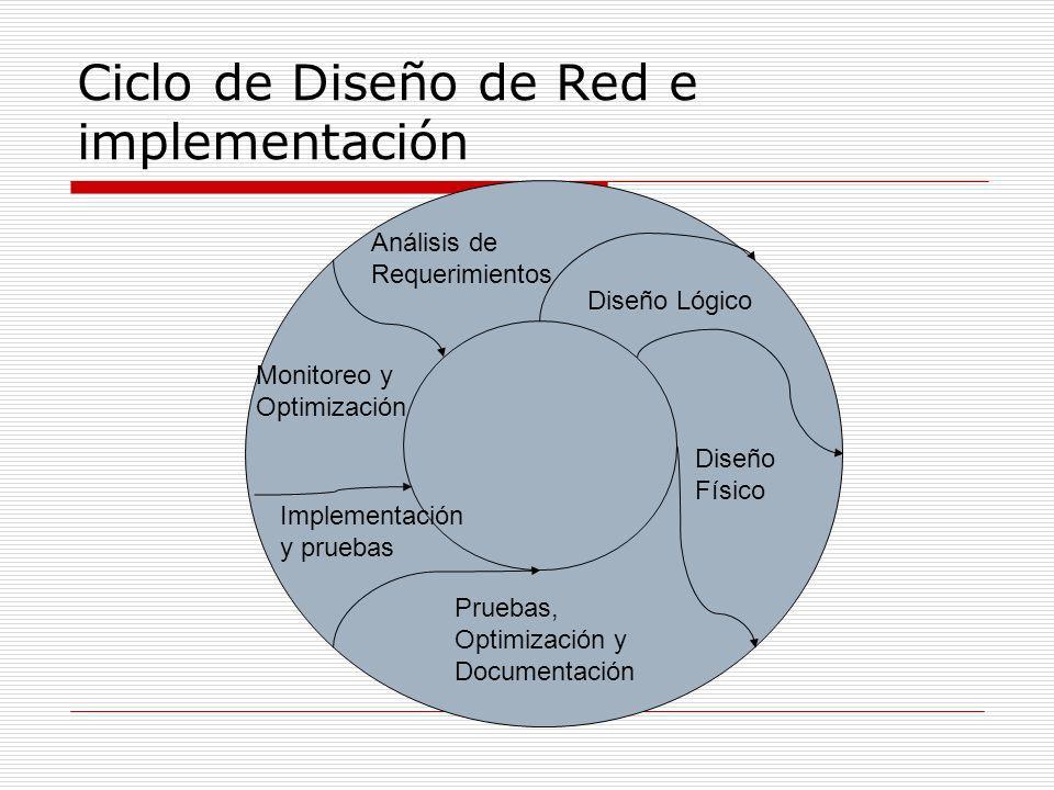 Ciclo de Diseño de Red e implementación