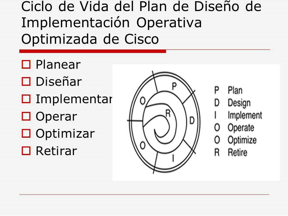 Ciclo de Vida del Plan de Diseño de Implementación Operativa Optimizada de Cisco