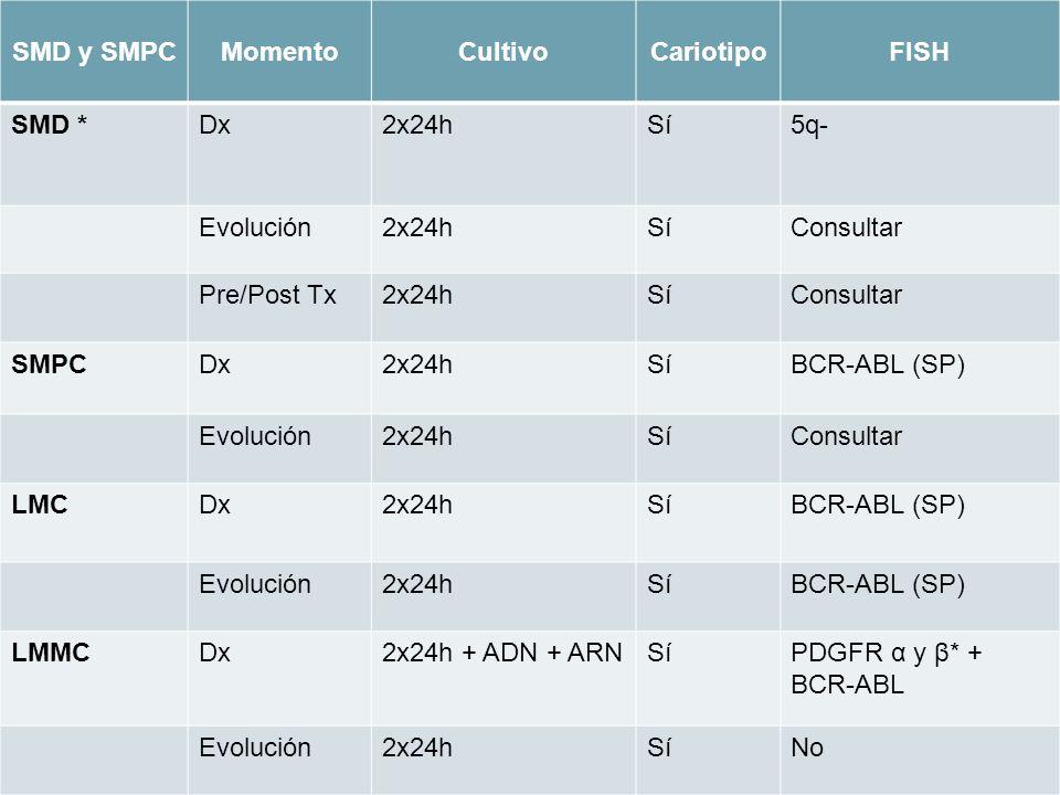 SMD y SMPC Momento Cultivo Cariotipo FISH