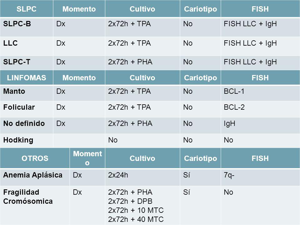 Fragilidad Cromósomica 2x72h + PHA 2x72h + DPB 2x72h + 10 MTC