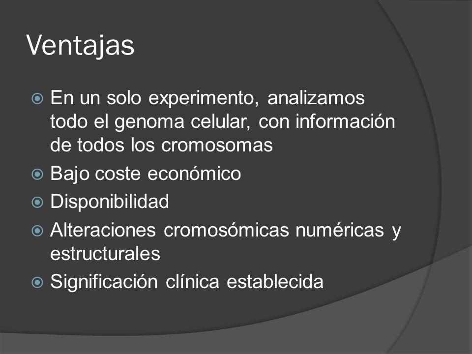 Ventajas En un solo experimento, analizamos todo el genoma celular, con información de todos los cromosomas.