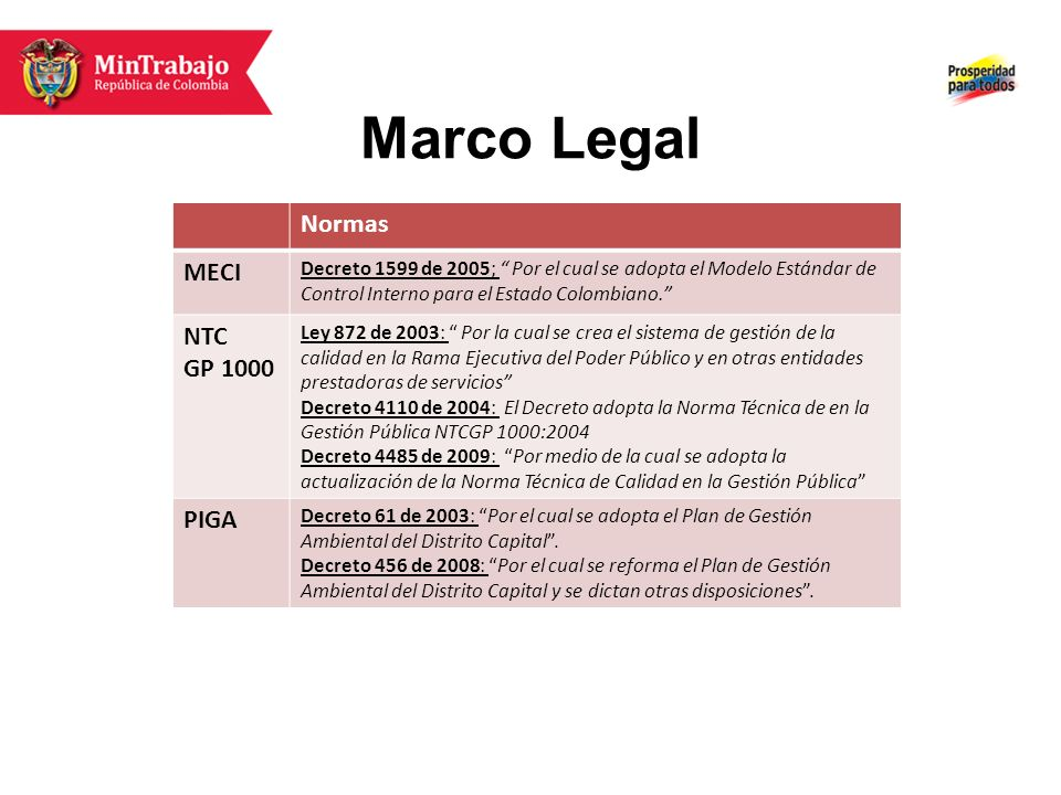 Marco Legal Normas MECI NTC GP 1000 PIGA