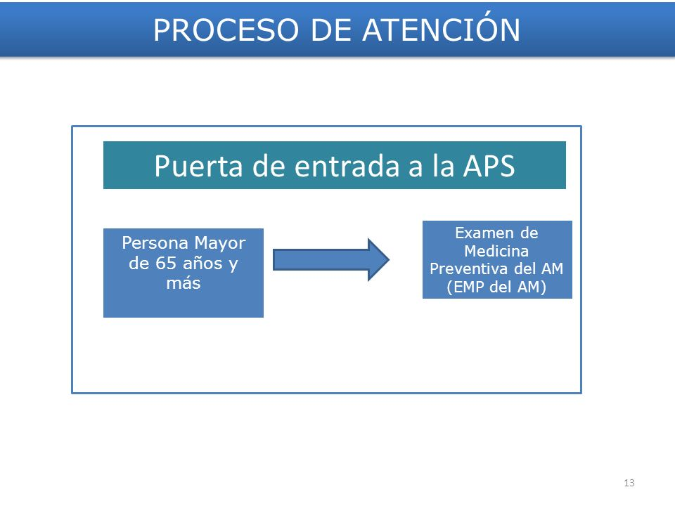 Puerta de entrada a la APS