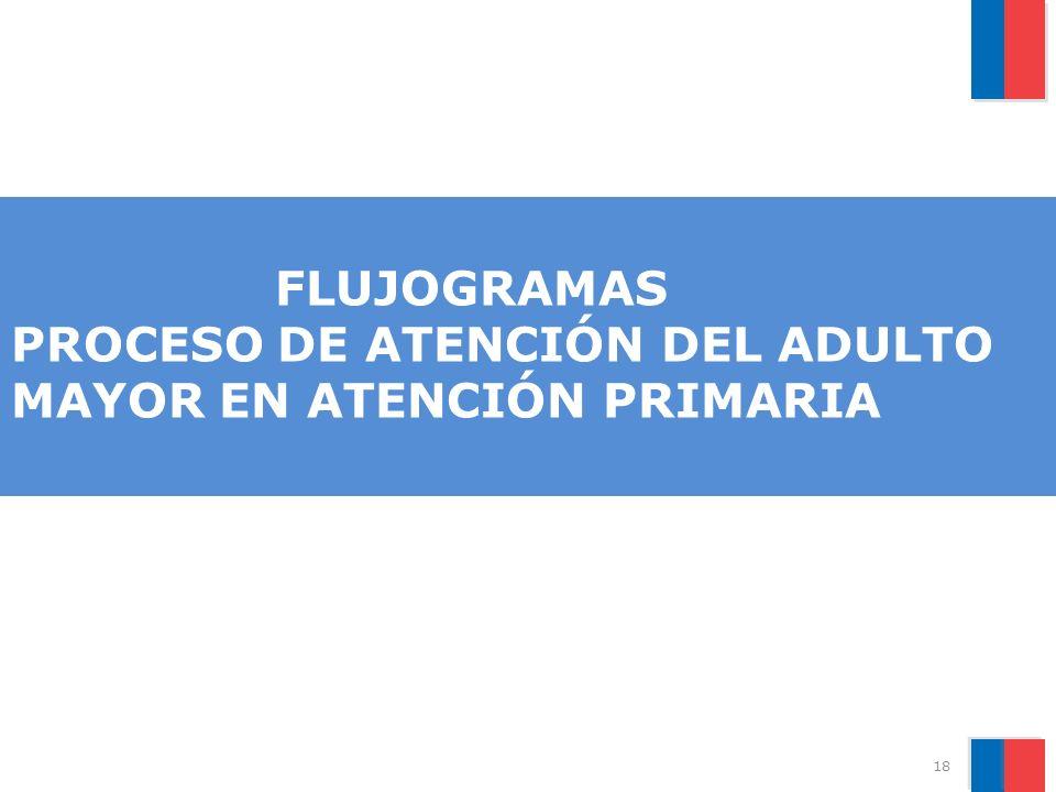 FLUJOGRAMAS PROCESO DE ATENCIÓN DEL ADULTO MAYOR EN ATENCIÓN PRIMARIA