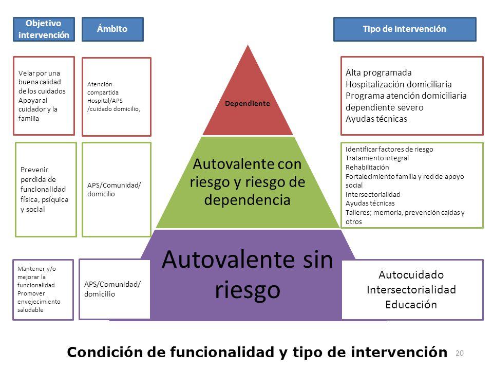 Condición de funcionalidad y tipo de intervención