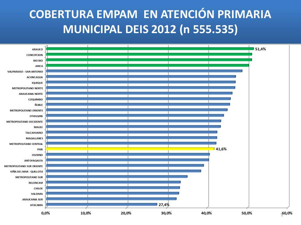 COBERTURA EMPAM EN ATENCIÓN PRIMARIA MUNICIPAL DEIS 2012 (n 555.535)