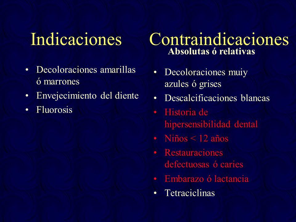 Indicaciones Contraindicaciones