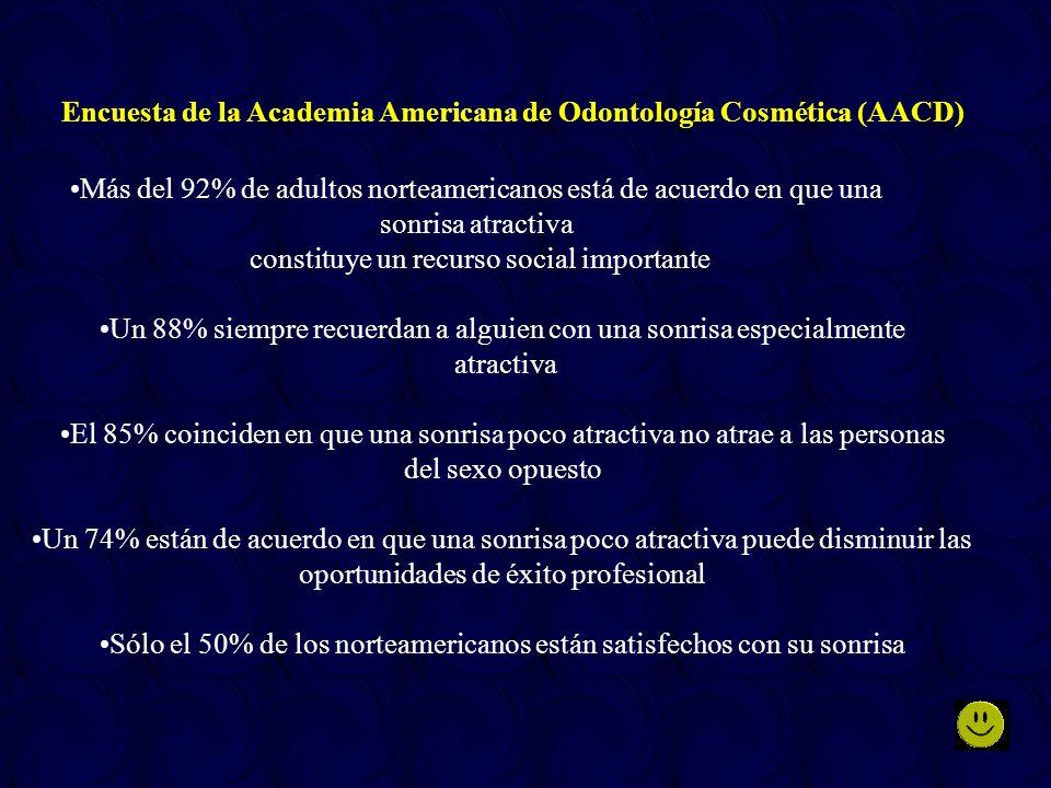 Encuesta de la Academia Americana de Odontología Cosmética (AACD)