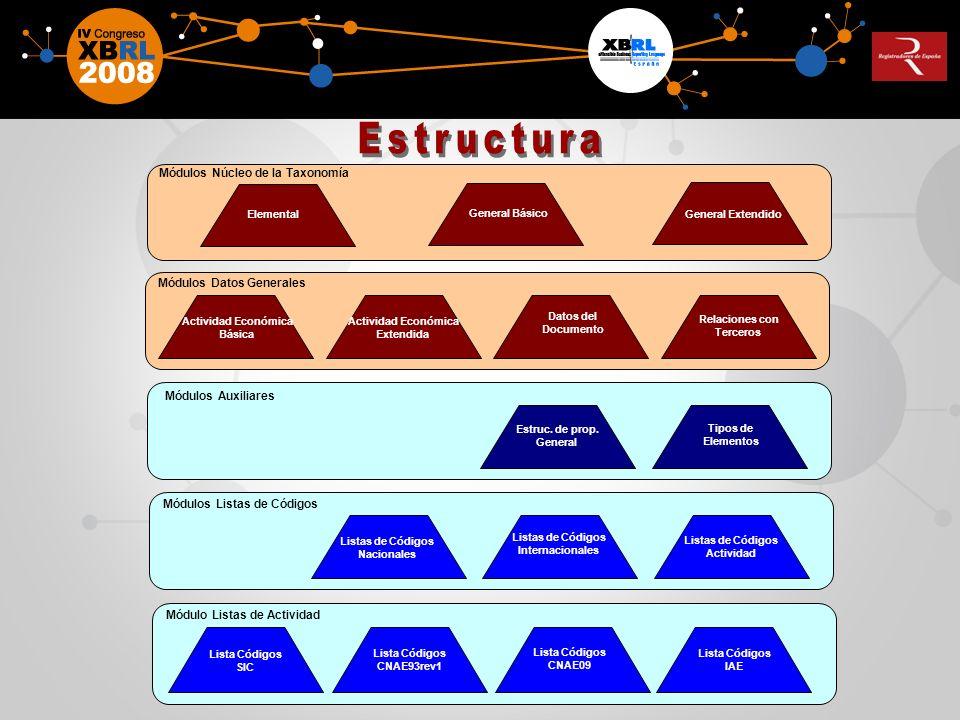 Estructura Módulos Núcleo de la Taxonomía Módulos Datos Generales