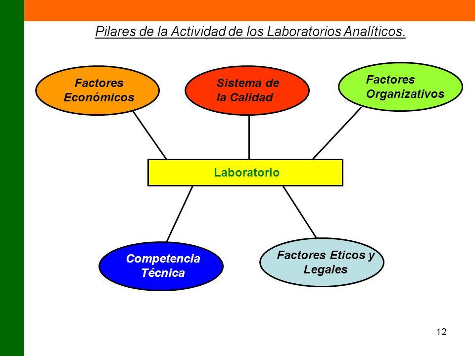 Factores Eticos y Legales