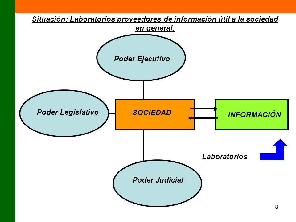 Situación: Laboratorios proveedores de información útil a la sociedad en general.