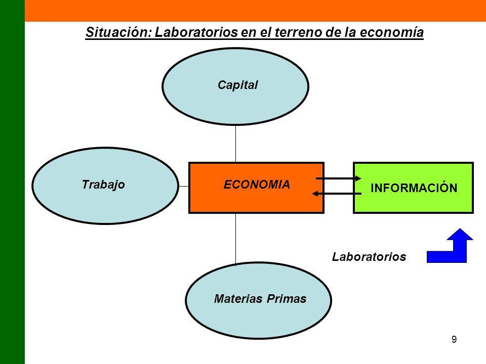 Situación: Laboratorios en el terreno de la economía