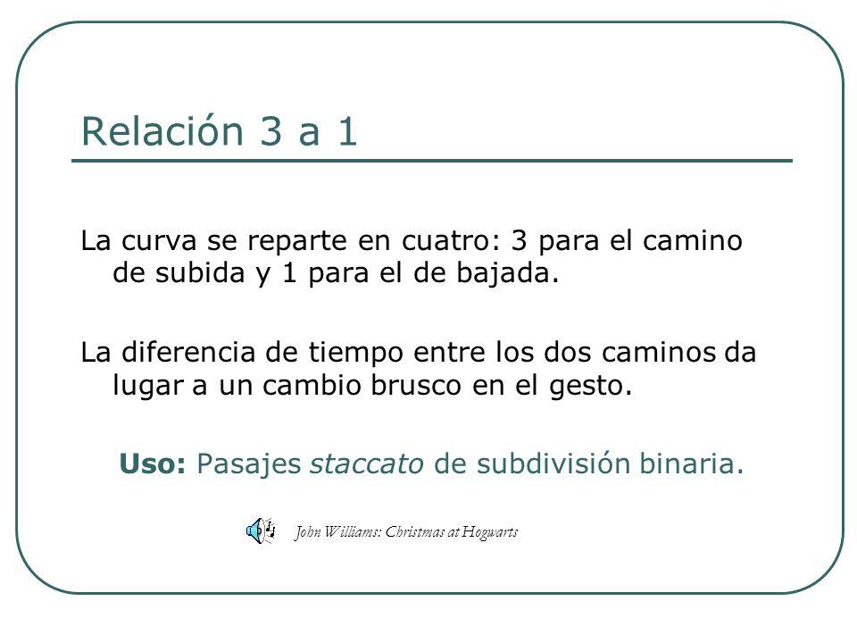 Uso: Pasajes staccato de subdivisión binaria.