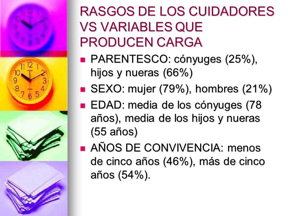 RASGOS DE LOS CUIDADORES VS VARIABLES QUE PRODUCEN CARGA