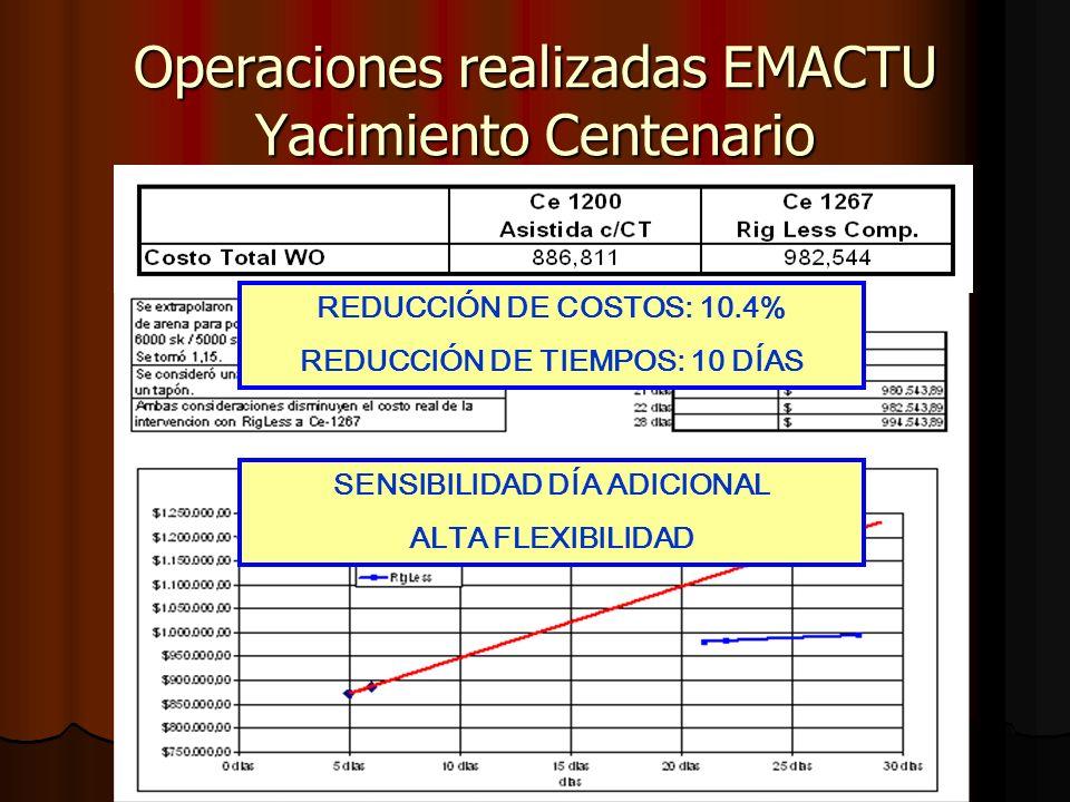 Operaciones realizadas EMACTU Yacimiento Centenario