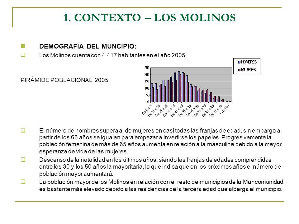 1. CONTEXTO – LOS MOLINOS DEMOGRAFÍA DEL MUNCIPIO: