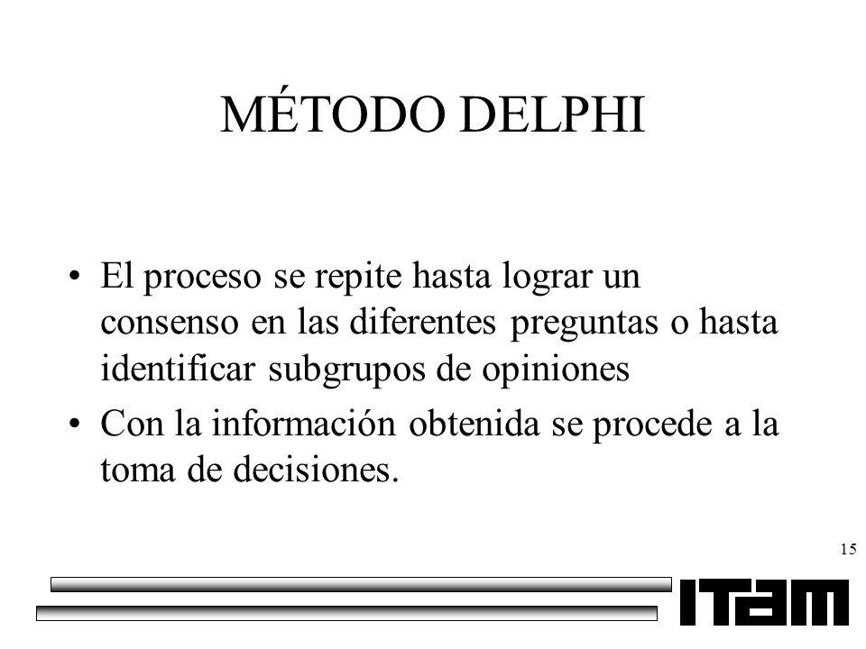 MÉTODO DELPHI El proceso se repite hasta lograr un consenso en las diferentes preguntas o hasta identificar subgrupos de opiniones.