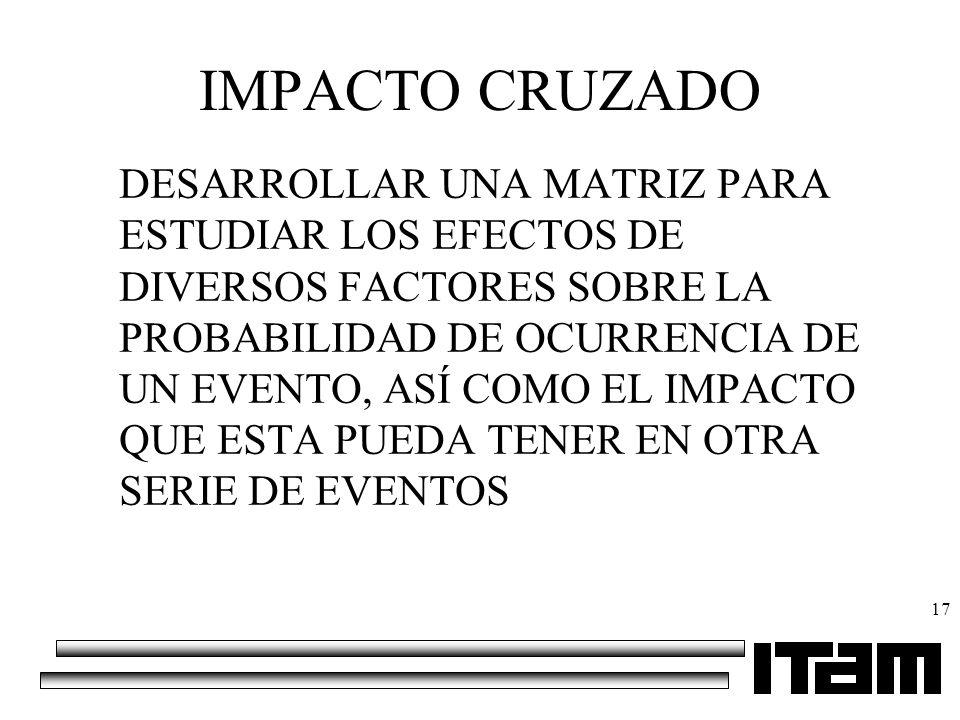 IMPACTO CRUZADO