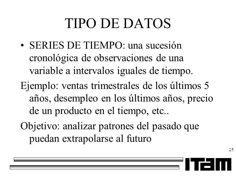TIPO DE DATOS SERIES DE TIEMPO: una sucesión cronológica de observaciones de una variable a intervalos iguales de tiempo.