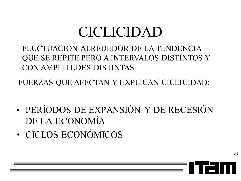 CICLICIDAD PERÍODOS DE EXPANSIÓN Y DE RECESIÓN DE LA ECONOMÍA