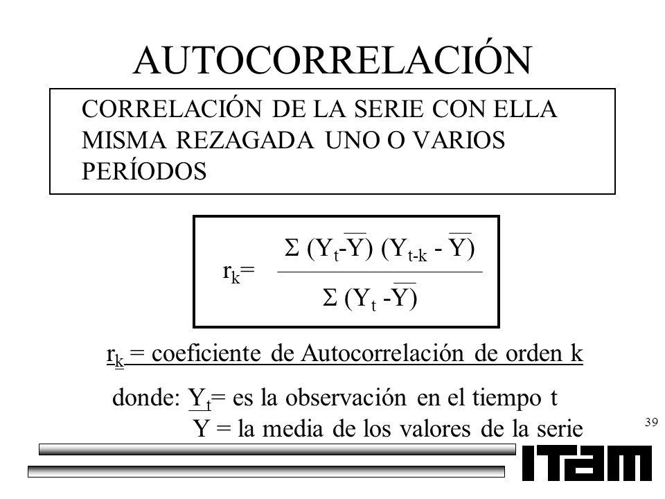 AUTOCORRELACIÓN CORRELACIÓN DE LA SERIE CON ELLA MISMA REZAGADA UNO O VARIOS PERÍODOS. S (Yt-Y) (Yt-k - Y)