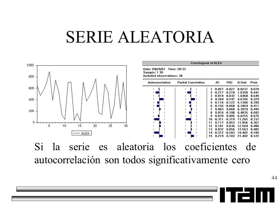 SERIE ALEATORIA Si la serie es aleatoria los coeficientes de autocorrelación son todos significativamente cero.