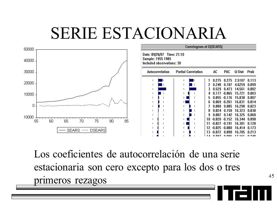SERIE ESTACIONARIA Los coeficientes de autocorrelación de una serie estacionaria son cero excepto para los dos o tres primeros rezagos.