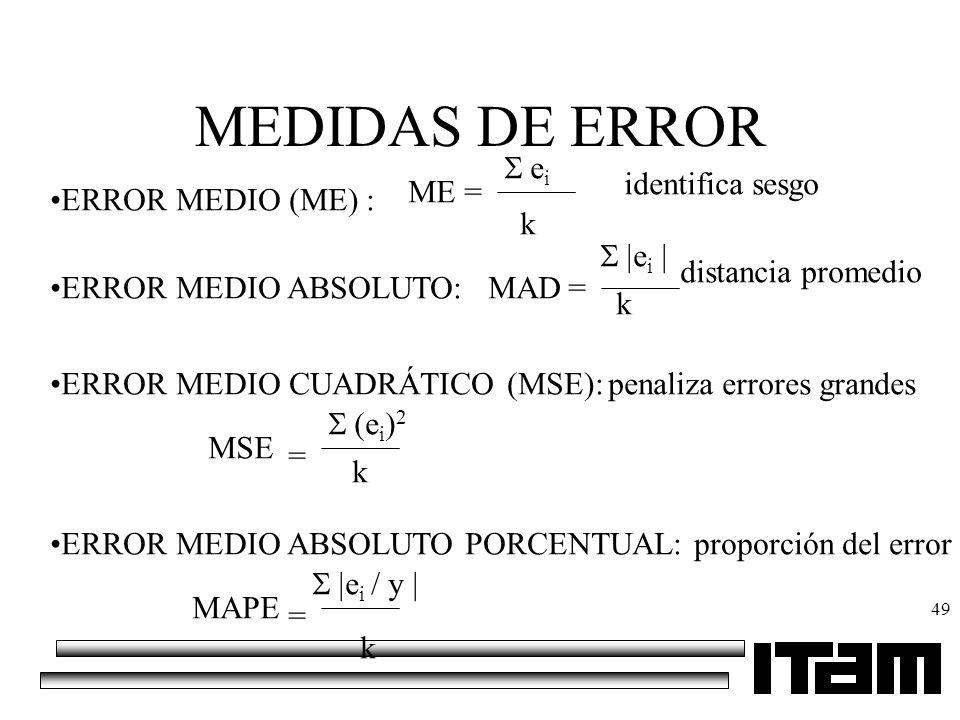 MEDIDAS DE ERROR ei identifica sesgo ME = ERROR MEDIO (ME) : k