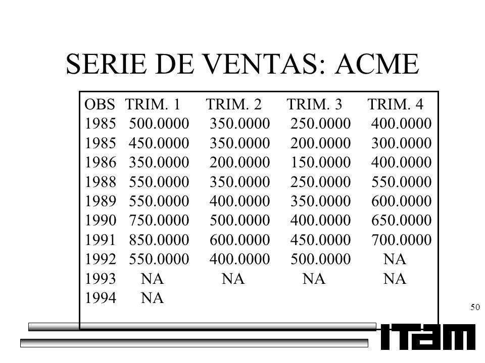 SERIE DE VENTAS: ACME OBS TRIM. 1 TRIM. 2 TRIM. 3 TRIM. 4