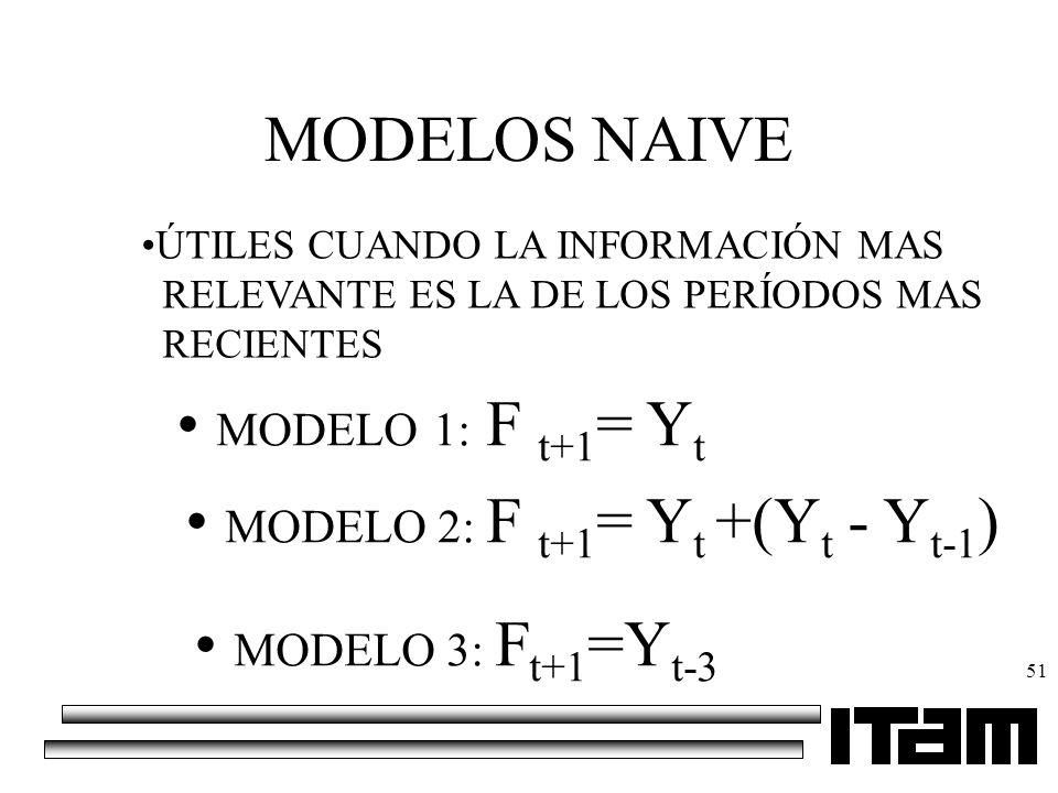 MODELO 2: F t+1= Yt +(Yt - Yt-1)