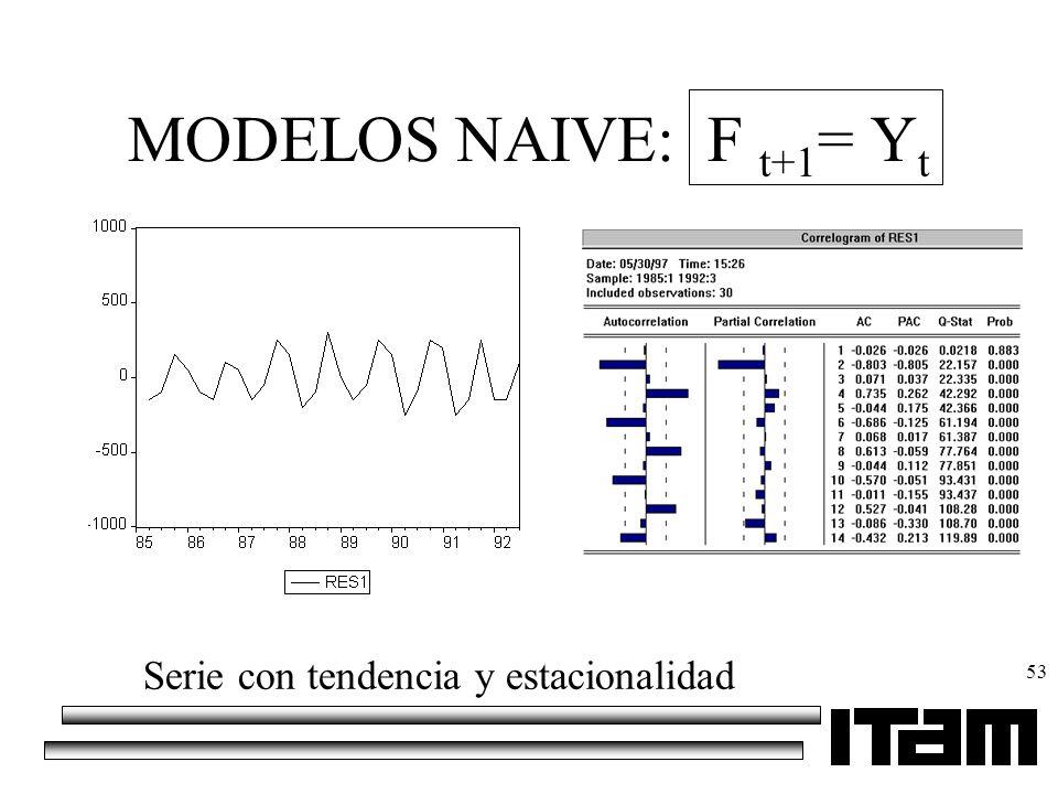 MODELOS NAIVE: F t+1= Yt Serie con tendencia y estacionalidad