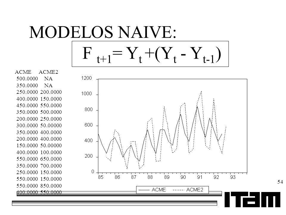 MODELOS NAIVE: F t+1= Yt +(Yt - Yt-1) ACME ACME2 500.0000 NA