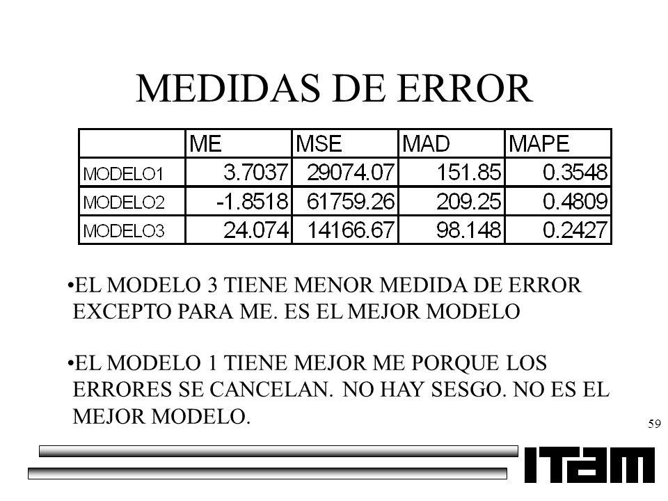 MEDIDAS DE ERROR EL MODELO 3 TIENE MENOR MEDIDA DE ERROR