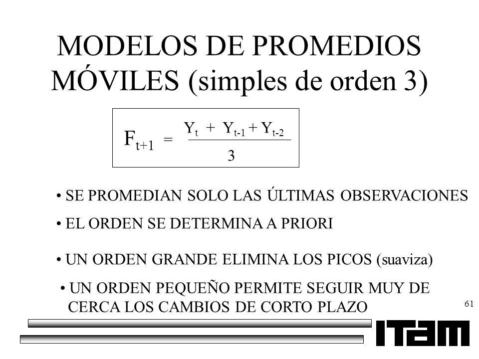MODELOS DE PROMEDIOS MÓVILES (simples de orden 3)