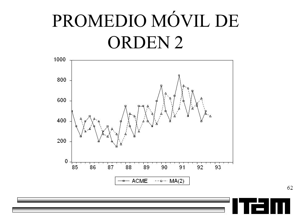 PROMEDIO MÓVIL DE ORDEN 2