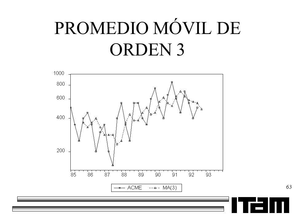 PROMEDIO MÓVIL DE ORDEN 3
