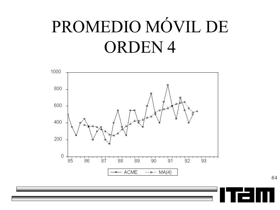 PROMEDIO MÓVIL DE ORDEN 4