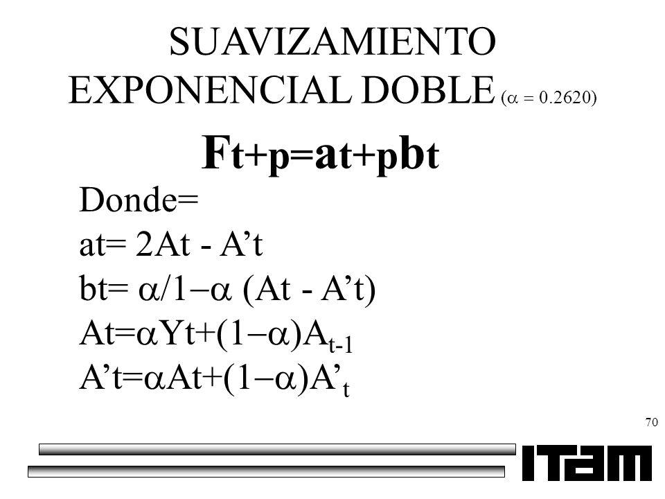 SUAVIZAMIENTO EXPONENCIAL DOBLE (0.2620)