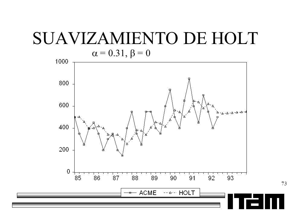 SUAVIZAMIENTO DE HOLT = 0.31, = 0