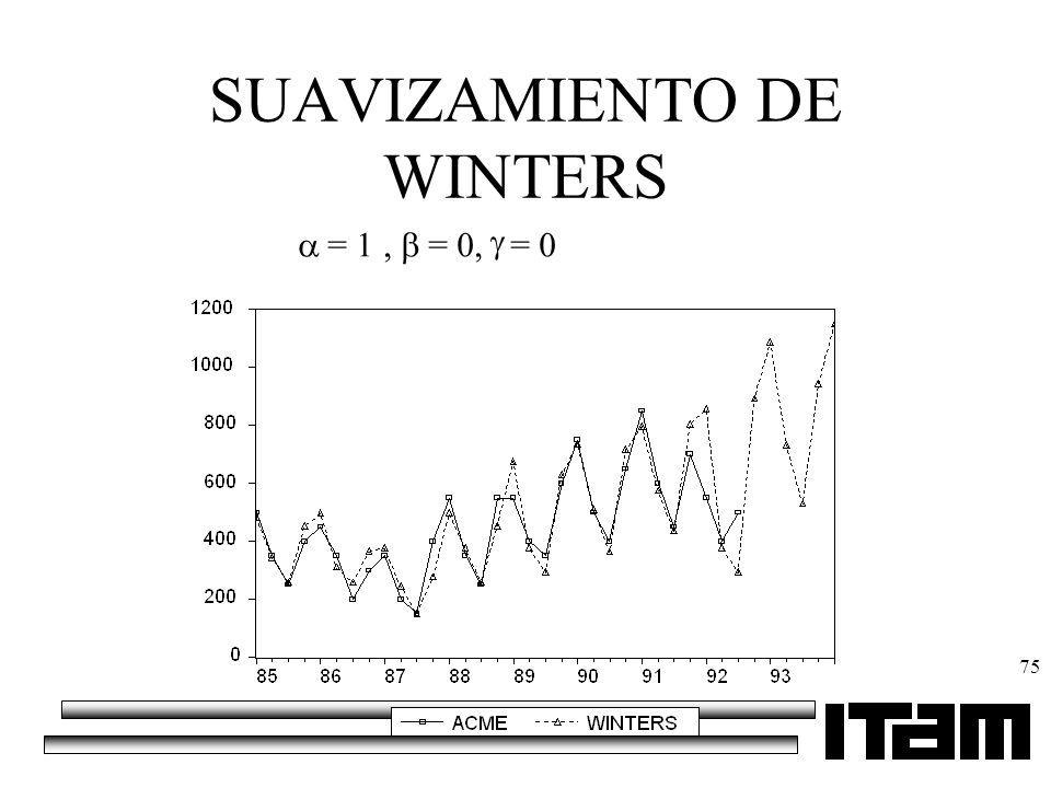 SUAVIZAMIENTO DE WINTERS