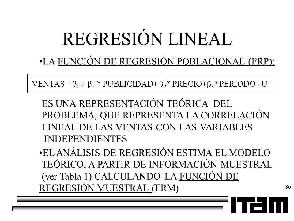 REGRESIÓN LINEAL LA FUNCIÓN DE REGRESIÓN POBLACIONAL (FRP):