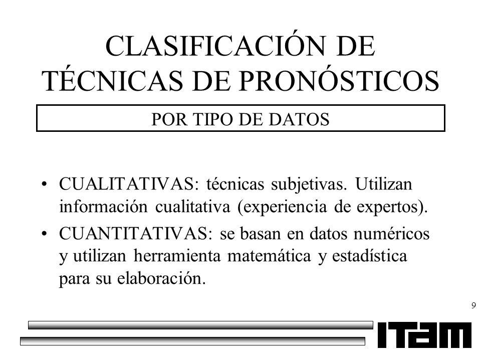 CLASIFICACIÓN DE TÉCNICAS DE PRONÓSTICOS