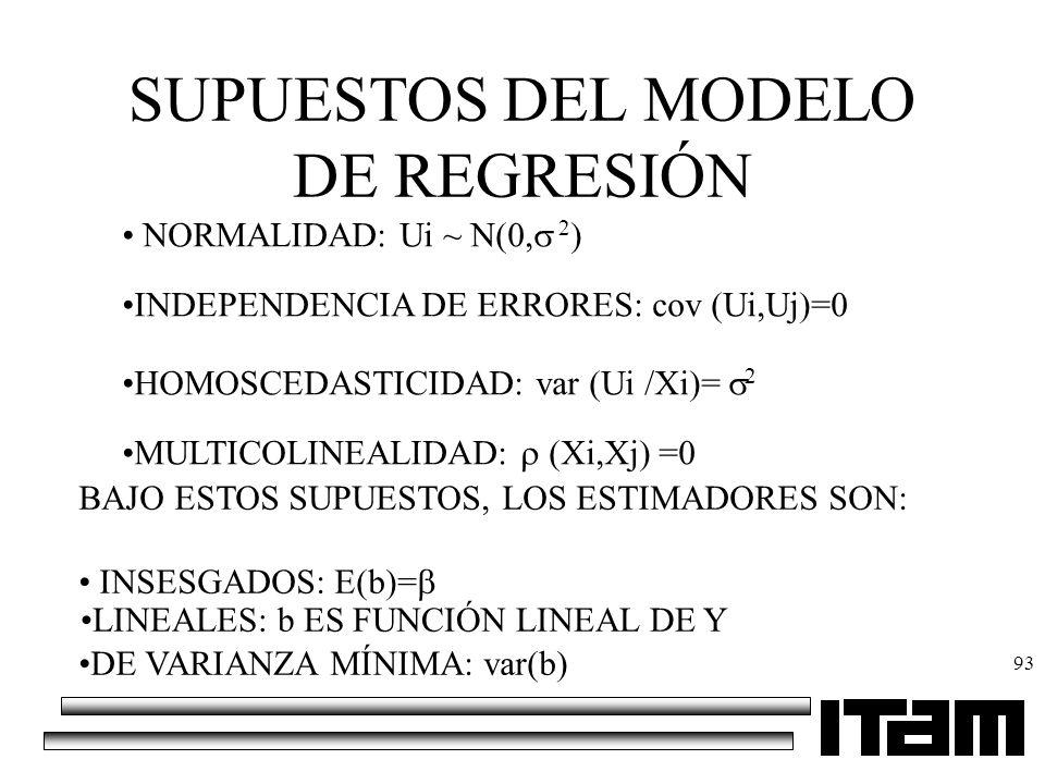 SUPUESTOS DEL MODELO DE REGRESIÓN