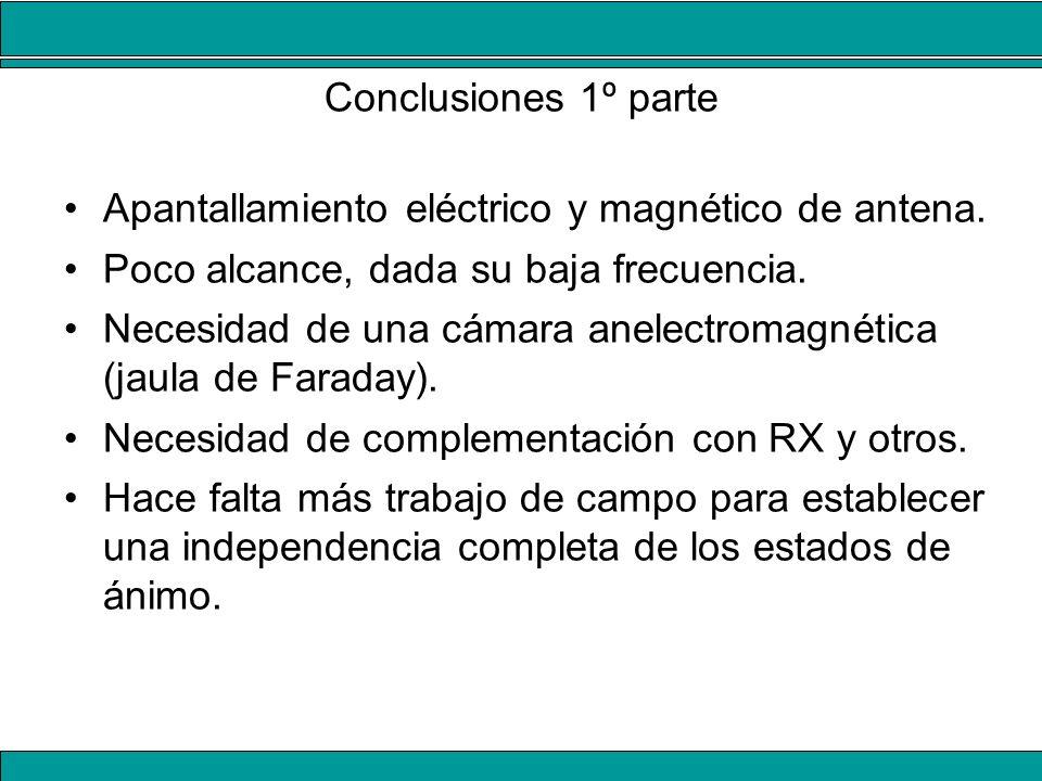 Apantallamiento eléctrico y magnético de antena.