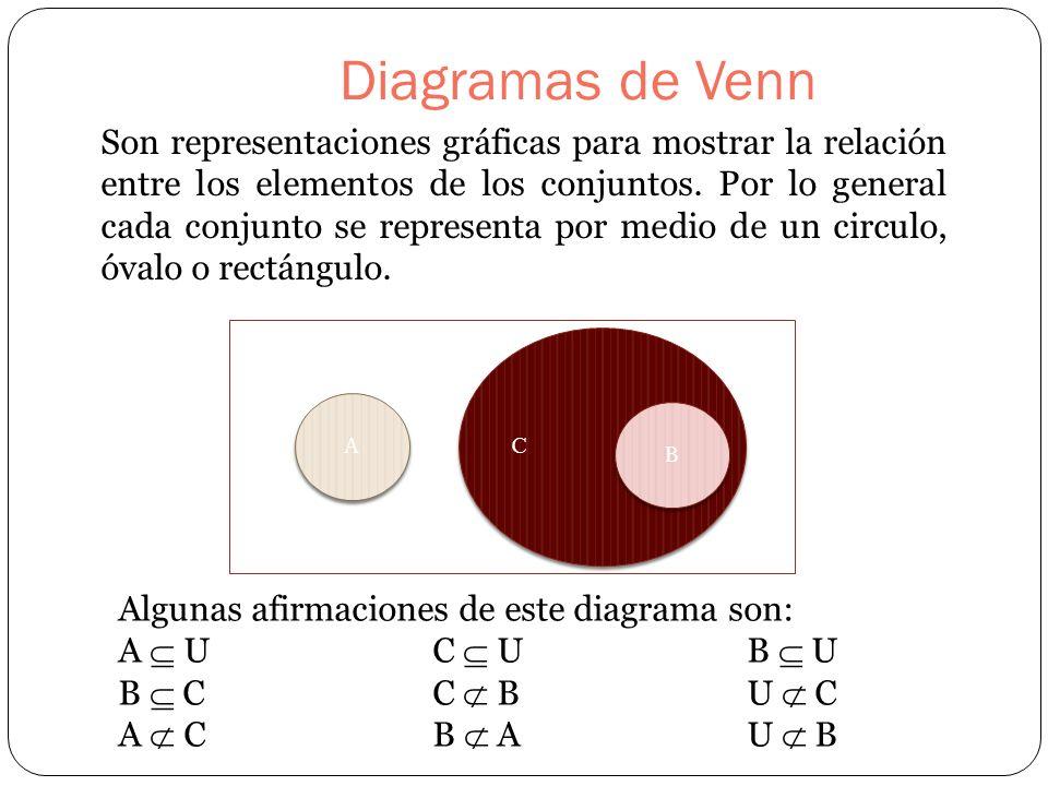 Unidad 1 lgica conjuntos y clases cuarta parte ppt video online 9 diagramas de venn ccuart Image collections